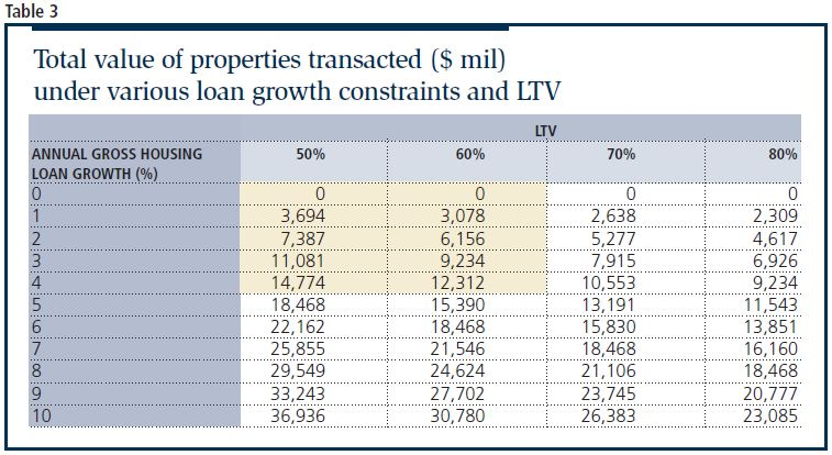 total value of properties transacted - EDGEPROP SINGAPORE