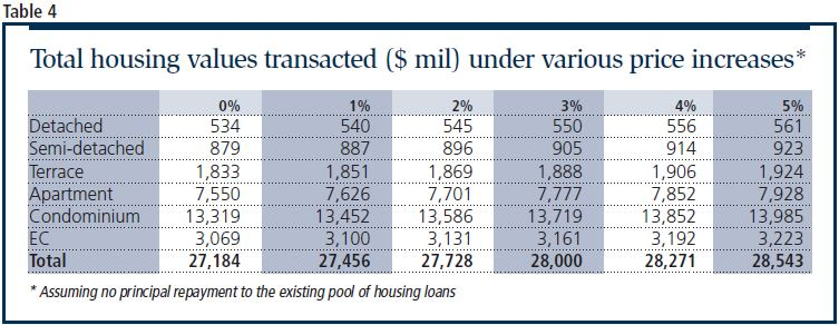 total housing values transacted - EDGEPROP SINGAPORE