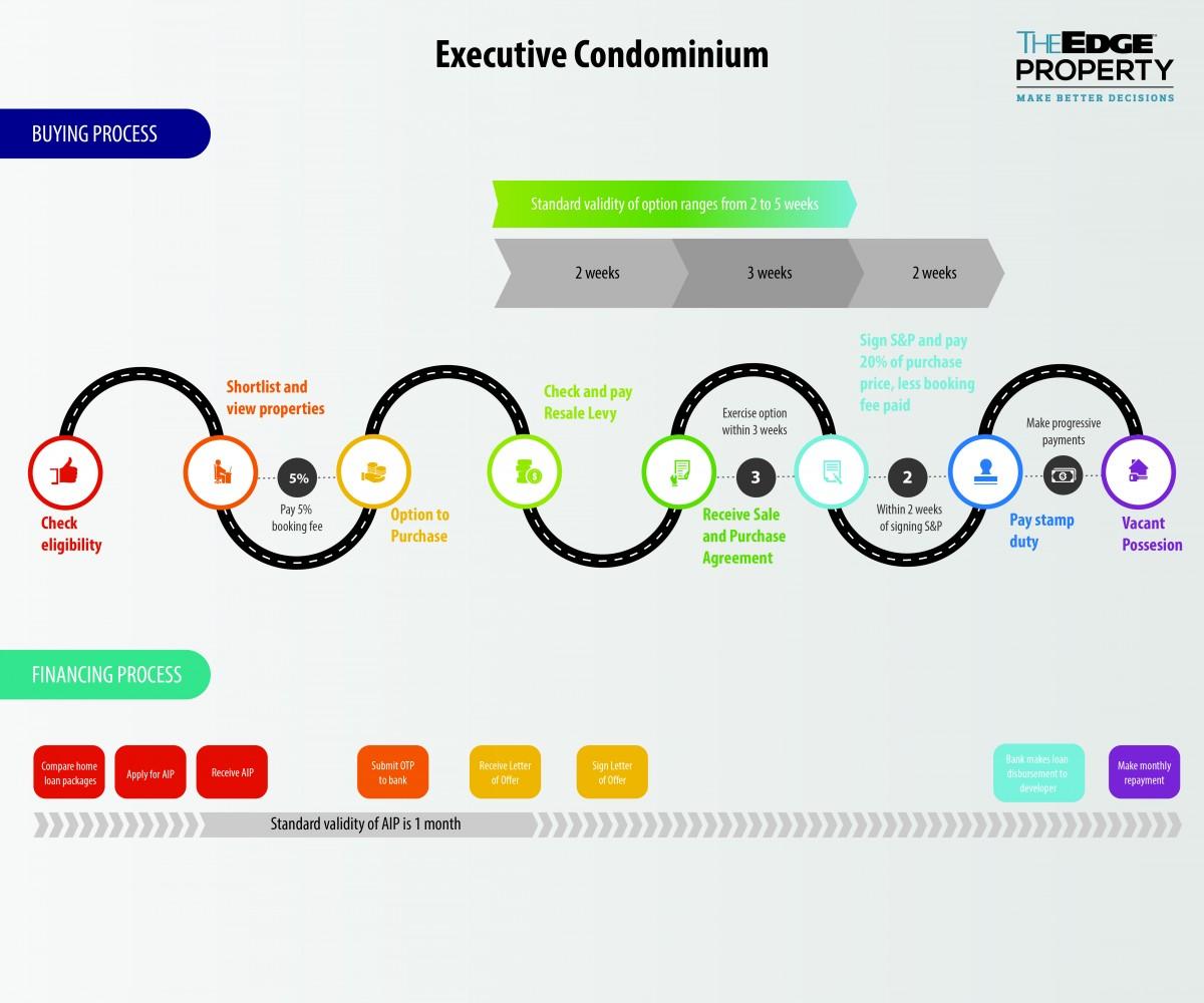 executive condominium buying process