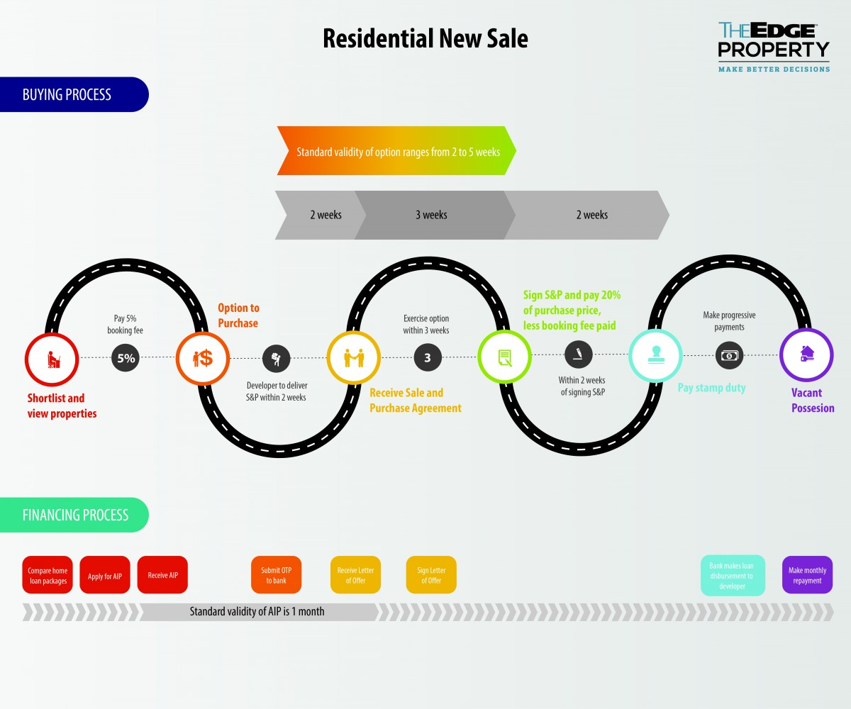 residential new sale - EDGEPROP SINGAPORE