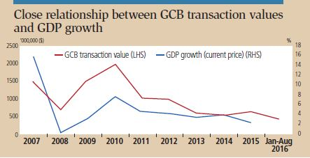 gcb transactions and gdp
