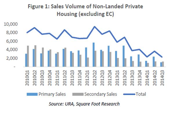 sales volume of non-landed private housing (excluding EC)