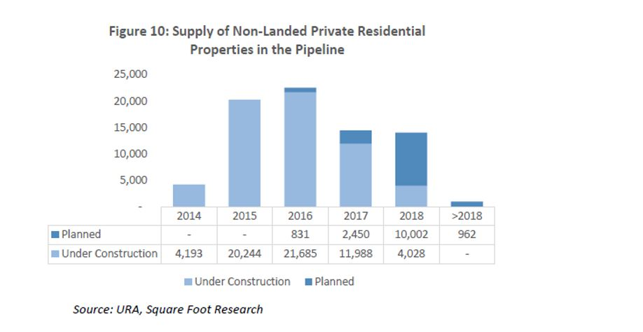supply of non-landed private residential properties in the pipeline