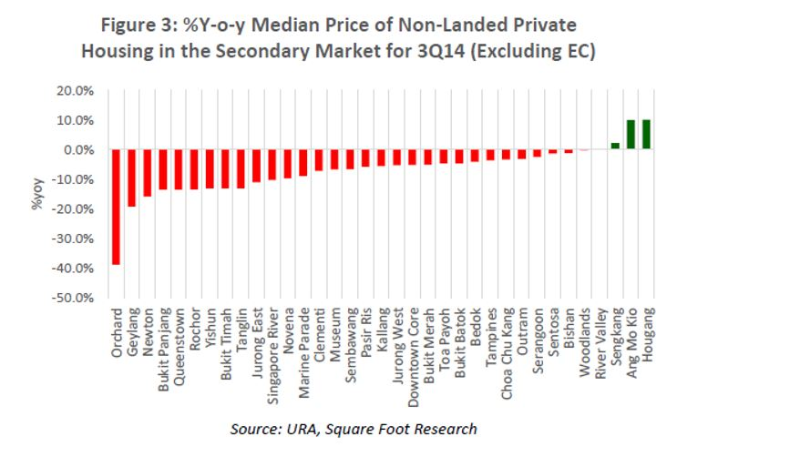 %YoY median price of non-landed private housing in the secondary market for 3Q14 (excluding EC)