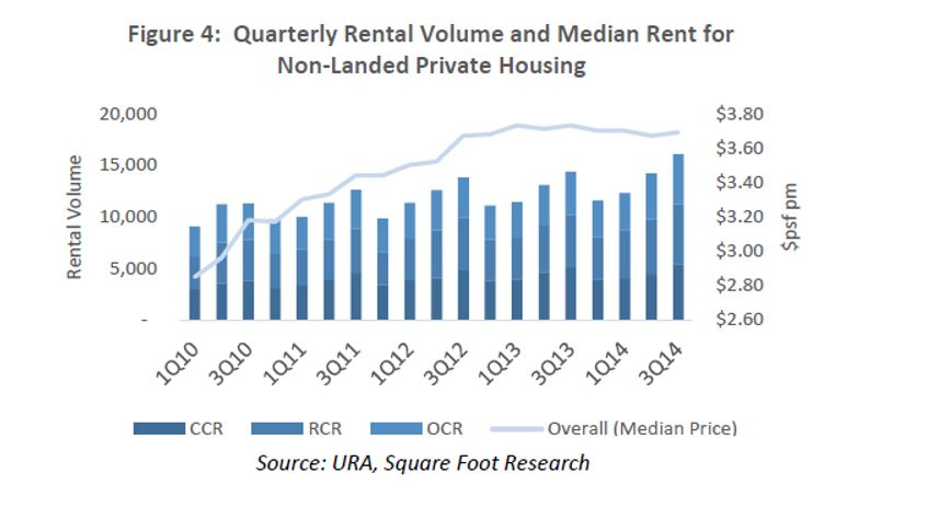 quarterly rental volume and median rent for non-landed private housing