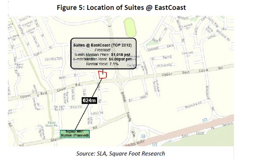 location of suites @ east coast