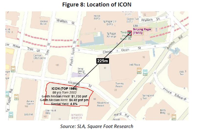 location of ICON