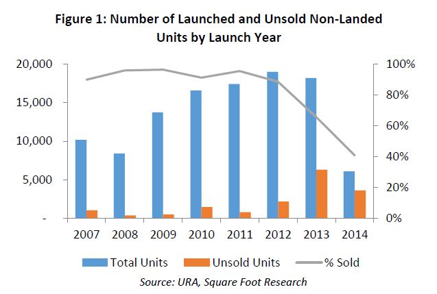 number of launched and unsold non-landed units by launch year - EDGEPROP SINGAPORE