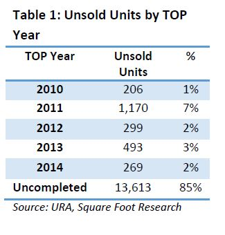 unsold units by TOP year - EDGEPROP SINGAPORE