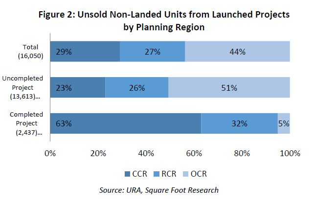 unsold non-landed units from launched projects by planning region - EDGEPROP SINGAPORE