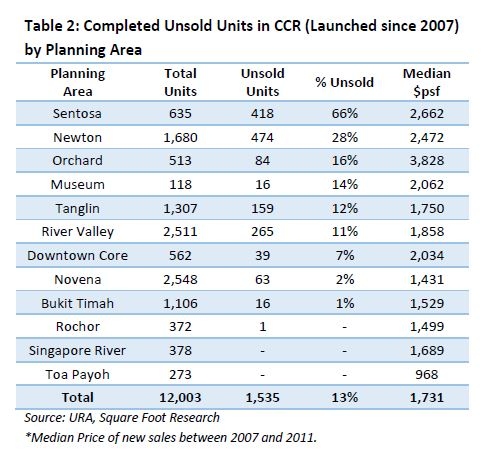 completed unsold units in CCR (launched since 2007) by planning area - EDGEPROP SINGAPORE