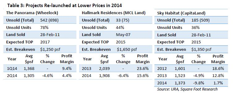 projects relaunched at lower prices in 2014 - EDGEPROP SINGAPORE