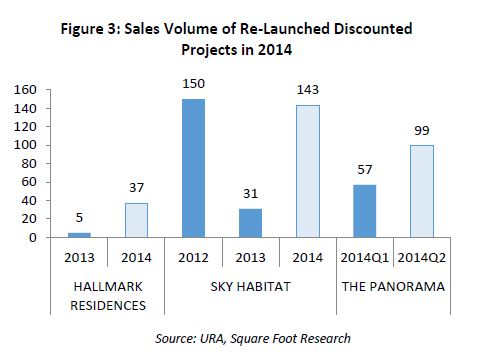 sales volume of relaunched discounted projects in 2014 - EDGEPROP SINGAPORE
