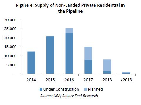 supply of non-landed private residential in the pipeline - EDGEPROP SINGAPORE