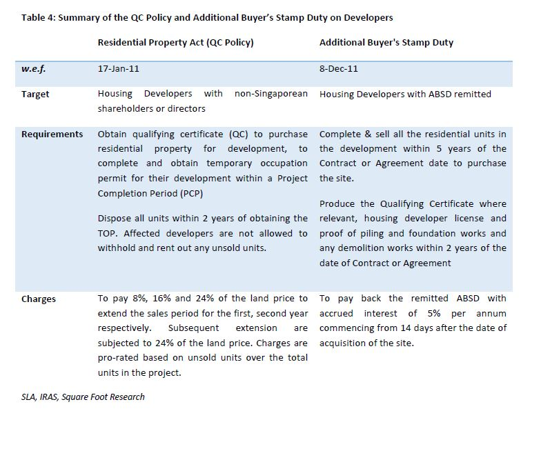 summary of QC policy and ABSD on developers - EDGEPROP SINGAPORE