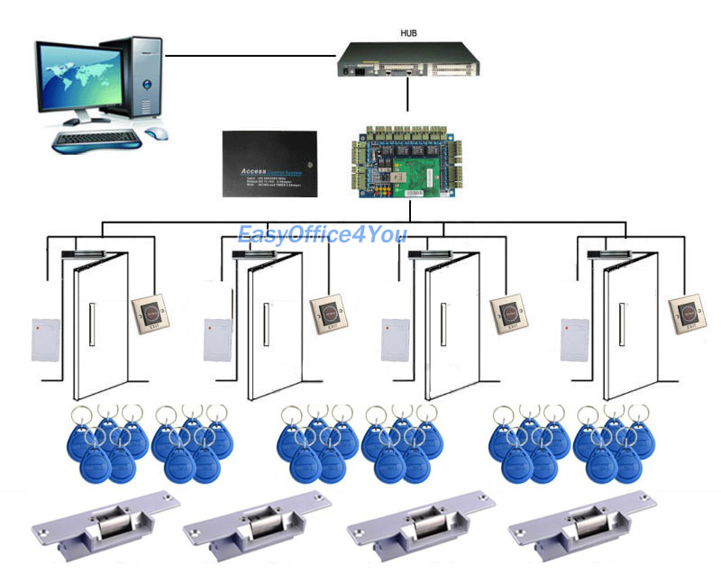 network security protocol with rfid system A primary rfid security concern is the illicit tracking of rfid tags  systems  operate at a shorter range than epc rfid systems but are  the protocols used  during cra can be symmetric, or may use public key cryptography   unauthorized readers can potentially use rfid information to.