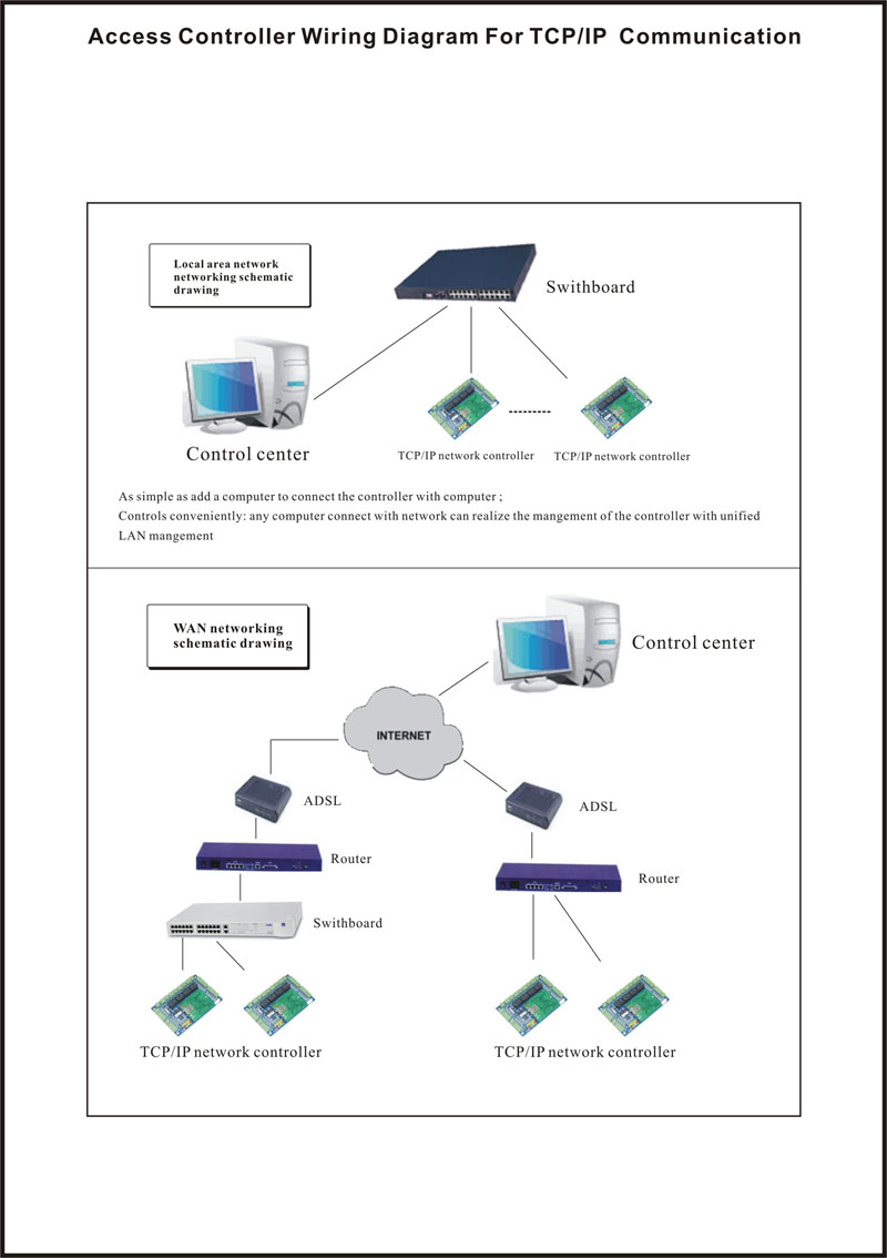 Details about WIEGAND TCP/IP Network Access Control Board Panel Controller on