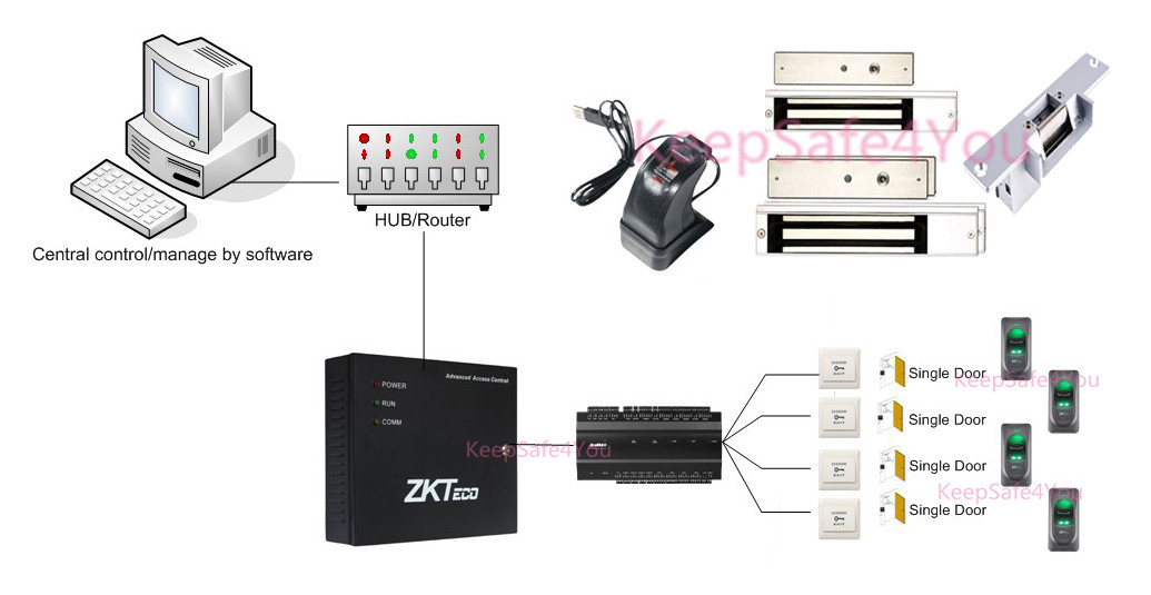 Zkteco Inbio460 4 Doors Fingerprint Access Control Systems