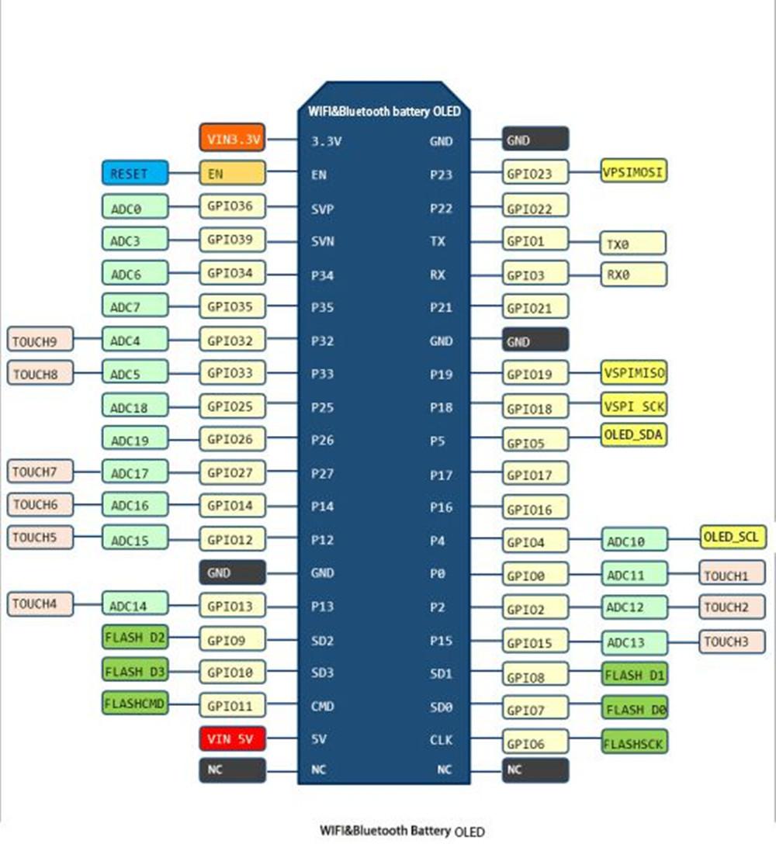 Details about ESP32 ESP8266 12F CP2102 0 96
