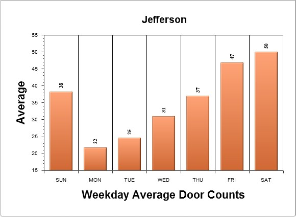 Who Can benefit from Doorcounts?