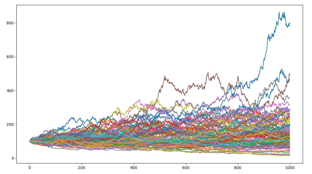 如何用蒙地卡羅模擬股價?
