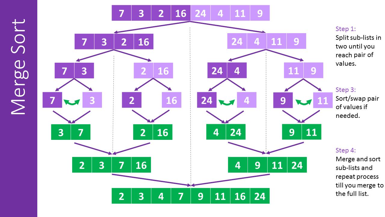 JS 學資料結構與演算法 (排序篇) — 合併排序法 Merge Sort