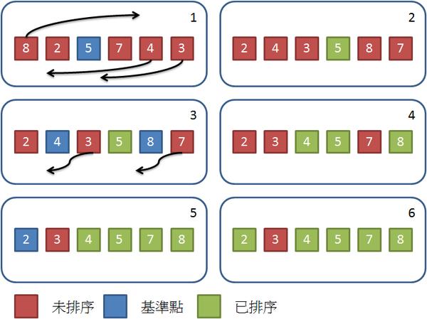 JS 學資料結構與演算法 (排序篇)— 快速排序法 Quick Sort