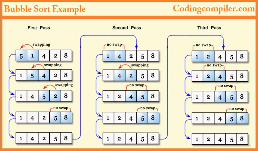 JS 學資料結構與演算法 (排序篇) — 氣泡排序法 Bubble Sort