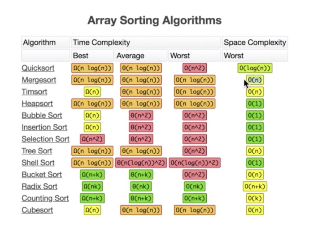 JS 學資料結構與演算法 (排序篇) — 選擇排序法 & 插入排序法