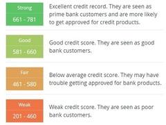 Imoney creditscore range