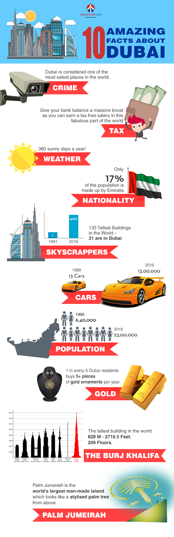 10 Amazing Facts About Dubai