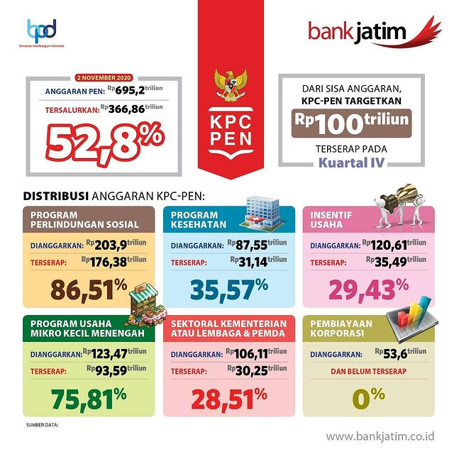 @bankjatim Instagram Analytics