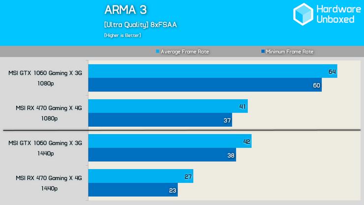 Optimisation for AMD GPUs - ARMA 3 - GENERAL - Bohemia