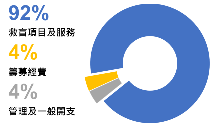 Finance Use Of Donations 2018 Chinese
