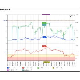 Dynamic line rating sensor 6kv - 130kv