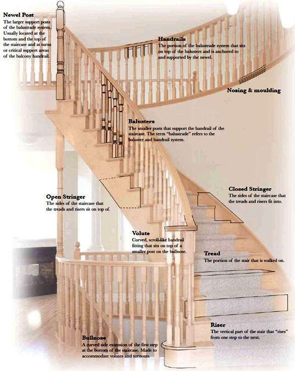 Stair Terminology - Stair Installation in Detroit by Al Havner and Sons Hardwood Flooring
