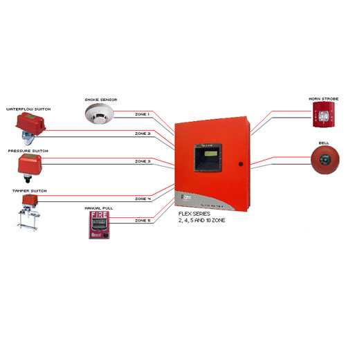 Fire Alarm Systems Dallas Texas