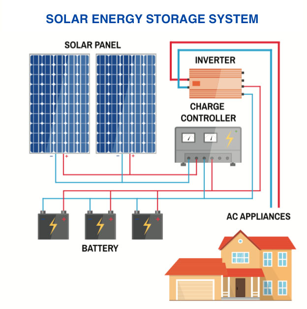 Residential Solar Power System Design Minneapolis MN
