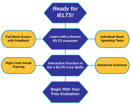 IELTS Training Toronto