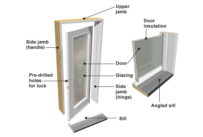 Bfd rona products diy doors terminology and standards - Building a door jamb for exterior ...