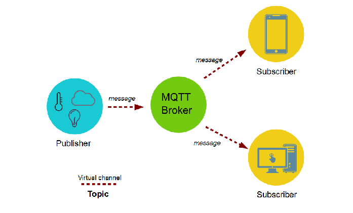 IoT based Real time data acquisition using MQTT Protocol