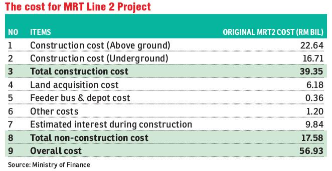 Govt to retender MRT2 underground work | The Edge Markets