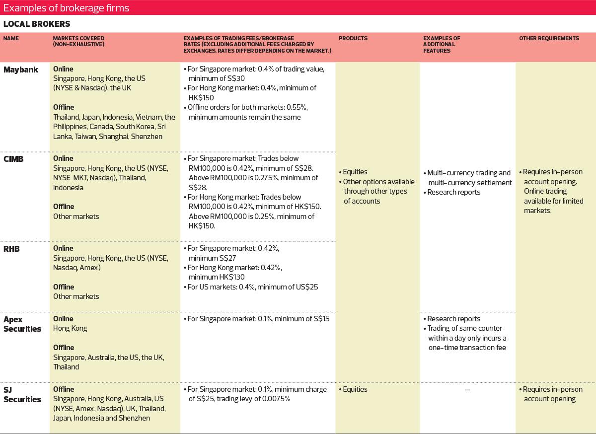 Edge 2 edge global investments singapore world investment report 2021 pdf