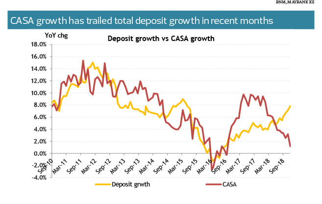 The State of the Nation: Loan growth seen weakening this