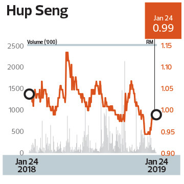 Exports to drive Hup Seng's growth | The Edge Markets