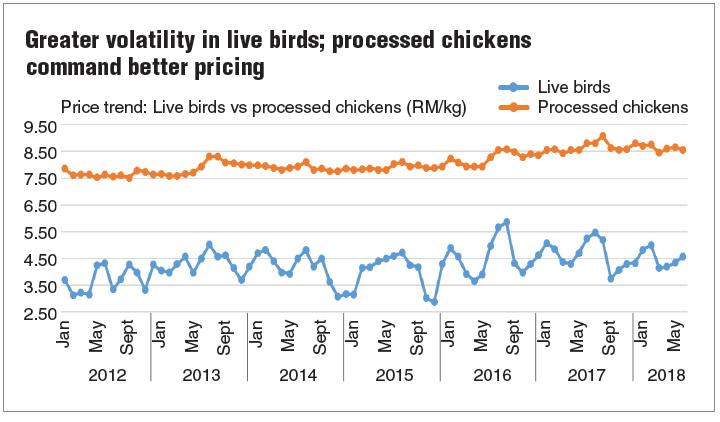 Malayan Flour Mills Climbing Food Chain The Edge Markets