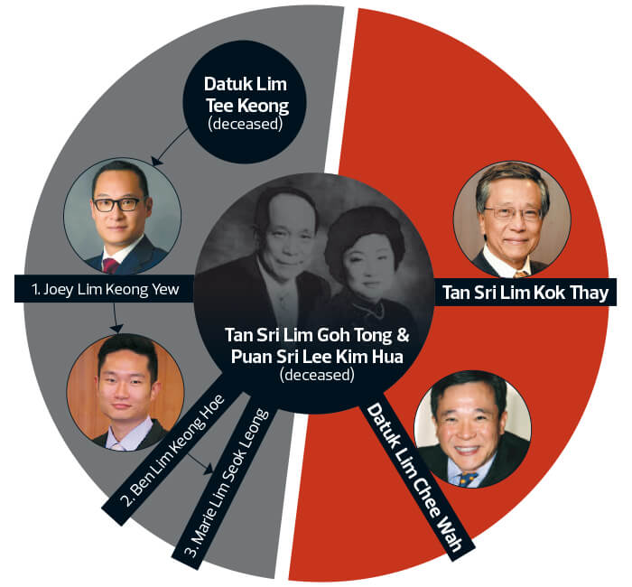 Newsbreak The Twists And Turns Of The Genting Family Feud The Edge Markets