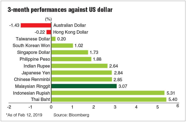 Will the global uncertainties cap ringgit's upside? | The