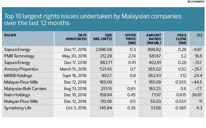More Companies Expected To Undertake Rights Issues This Year The Edge Markets