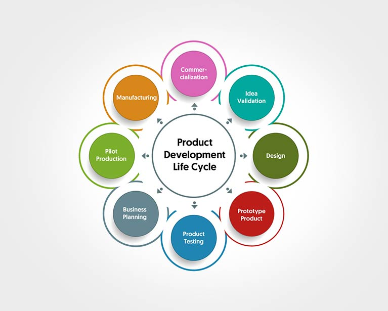 Product development process si2 microsystems pvt ltd for Product design development
